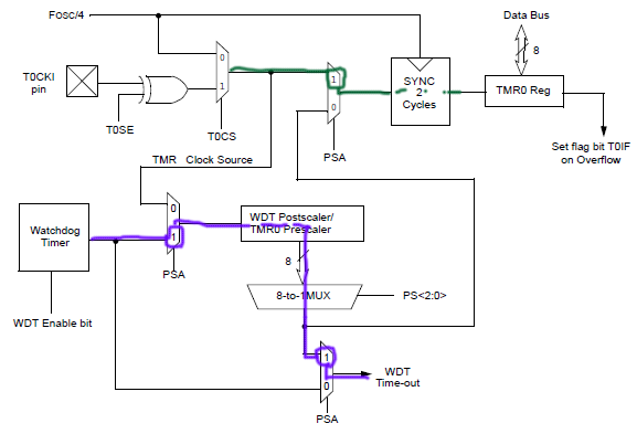 microcontroller it - Tutorial PIC - Timer0_1